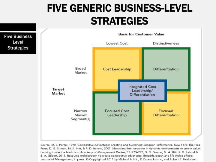 FIVE GENERIC BUSINESS-LEVEL STRATEGIES