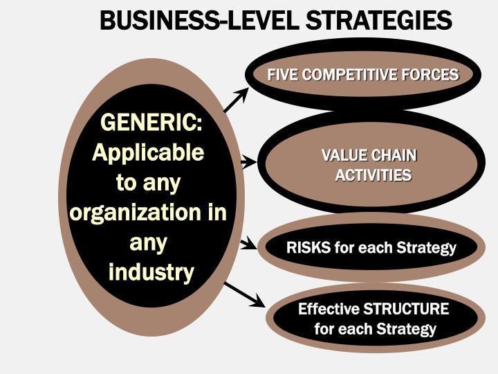 BUSINESS-LEVEL STRATEGIES