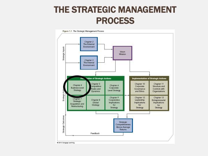 The strategic management process