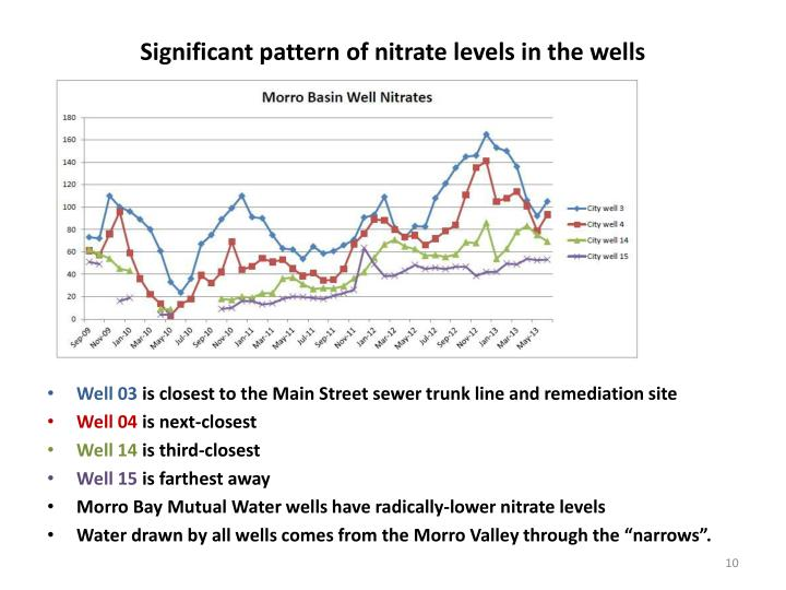 Significant pattern of nitrate levels in the wells