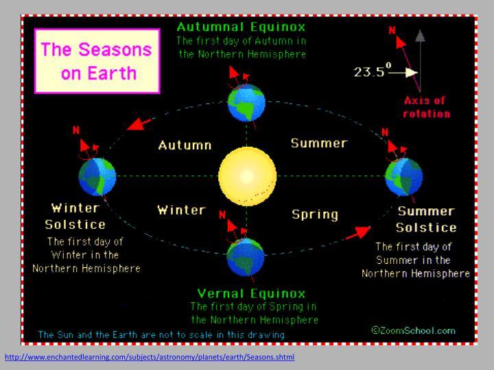 http://www.enchantedlearning.com/subjects/astronomy/planets/earth/Seasons.shtml