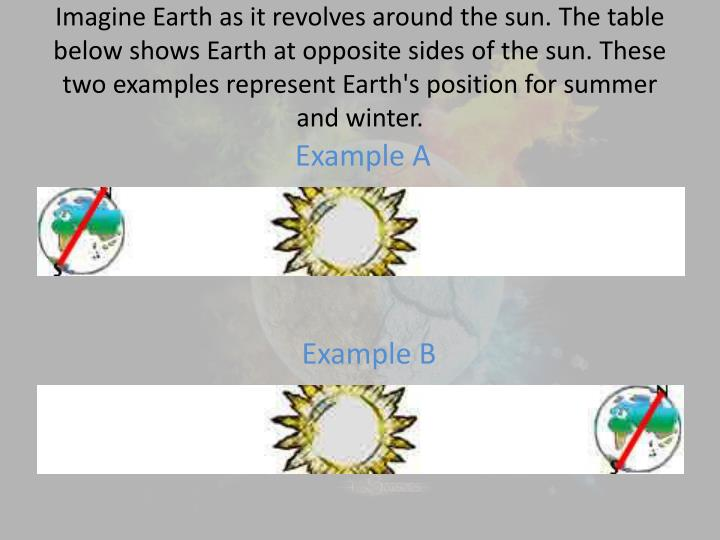 Imagine Earth as it revolves around the sun. The table below shows Earth at opposite sides of the sun. These two examples represent Earth's position for summer and winter.