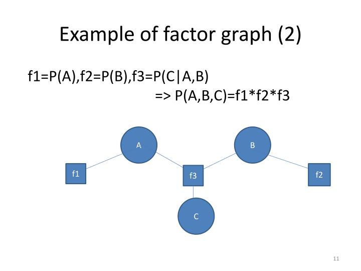 Example of factor graph (2)