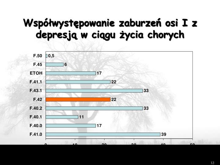 Współwystępowanie zaburzeń osi I z depresją w ciągu życia chorych