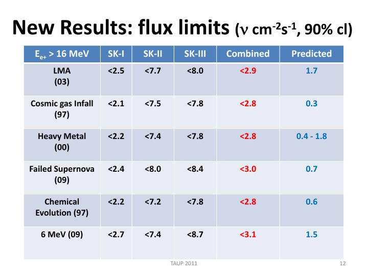 New Results: flux limits