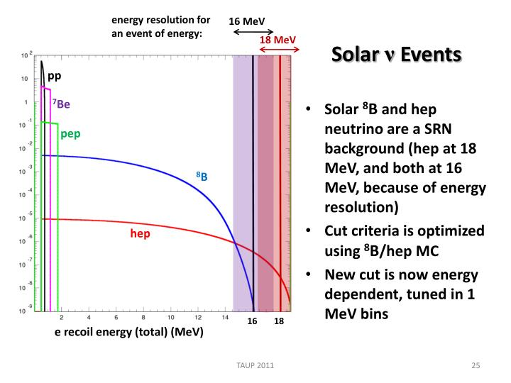 energy resolution for