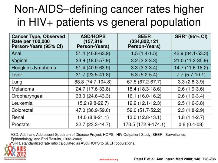 Non-AIDS–defining cancer rates higher in HIV+ patients