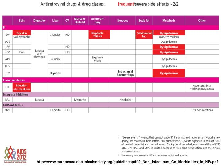 http://www.europeanaidsclinicalsociety.org/guidelinespdf/2_Non_Infectious_Co_Morbidities_in_HIV.pdf