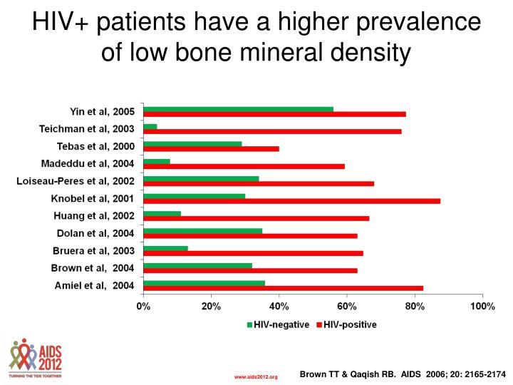 HIV+ patients have a higher prevalence of low bone mineral density