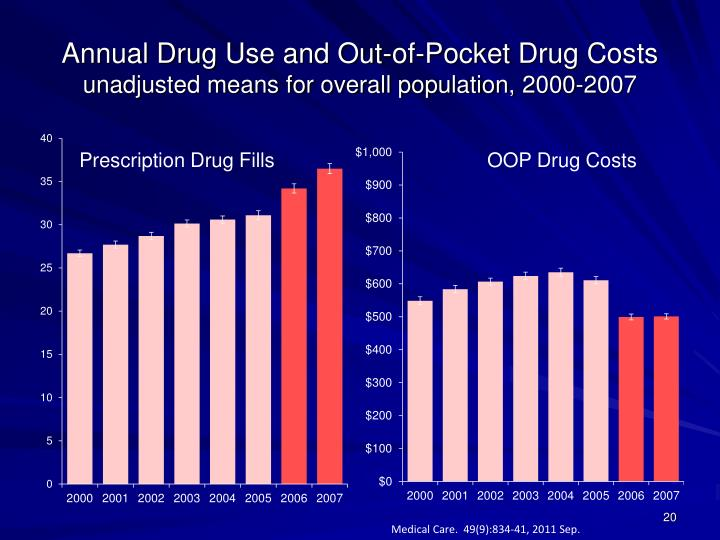 Annual Drug