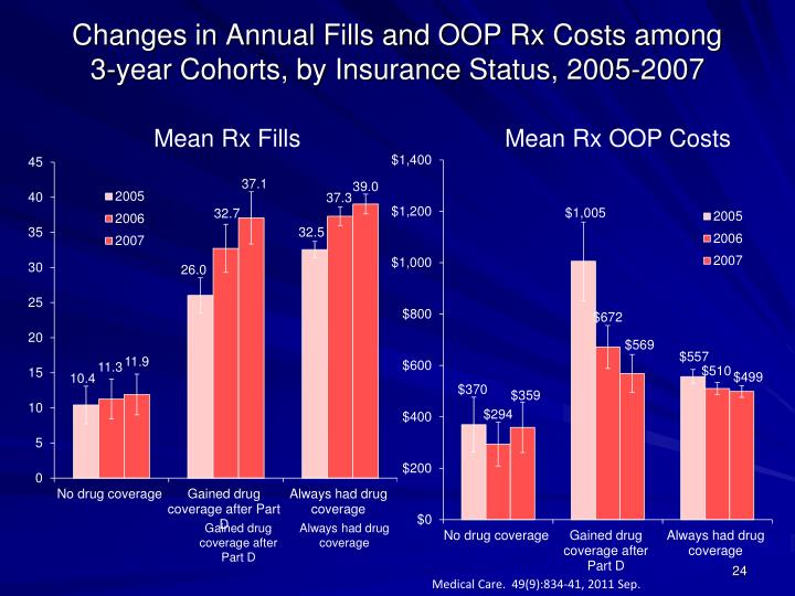 Changes in Annual Fills and OOP Rx Costs among