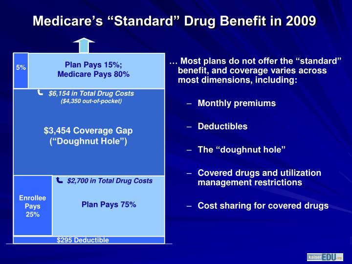 Plan Pays 15%; Medicare Pays 80%