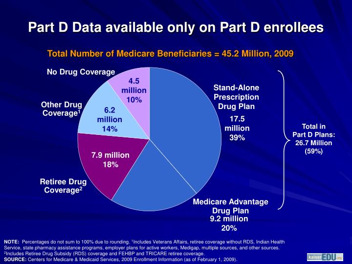 Part D Data available only on Part D enrollees