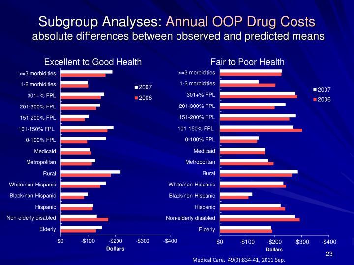 Subgroup Analyses: