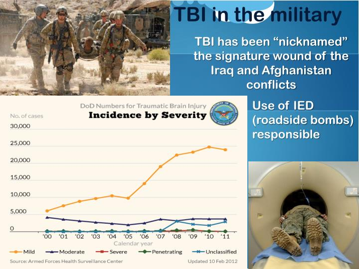 TBI in the military