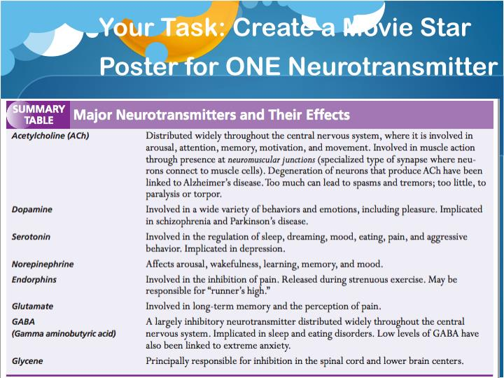 Your Task: Create a Movie Star Poster for ONE Neurotransmitter