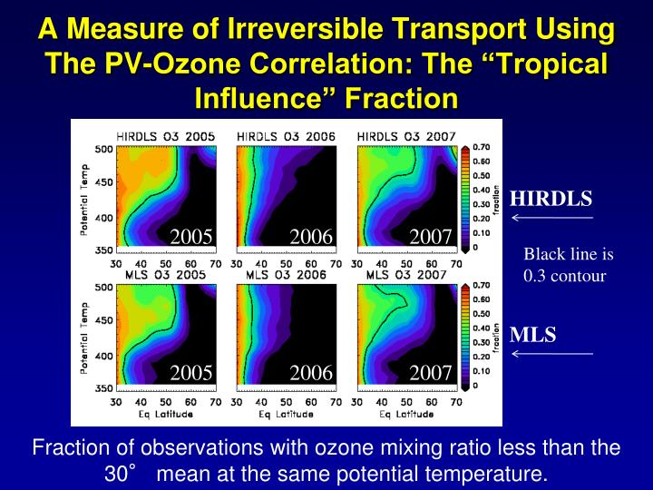 A Measure of Irreversible Transport Using