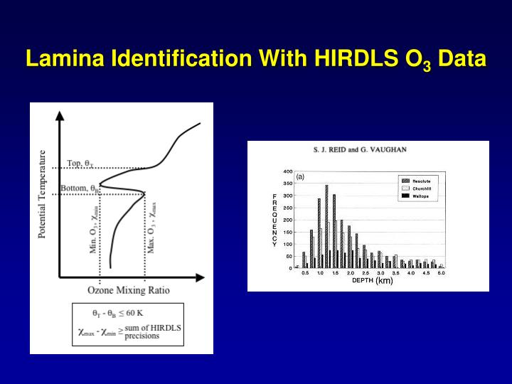 Lamina Identification With HIRDLS O