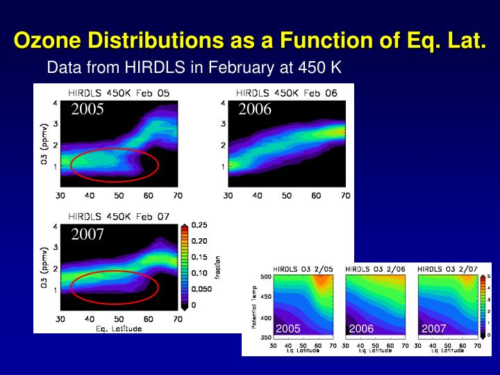 Ozone Distributions as a Function of Eq. Lat.