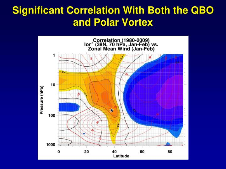 Significant Correlation With Both the QBO and Polar Vortex