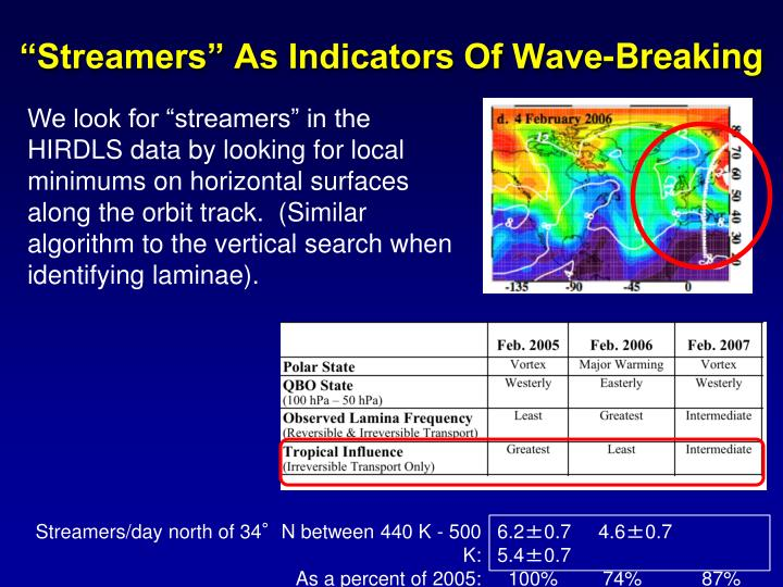"""Streamers"" As Indicators Of Wave-Breaking"