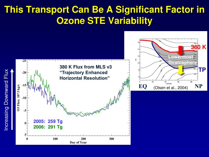 This Transport Can Be A Significant Factor in Ozone STE Variability