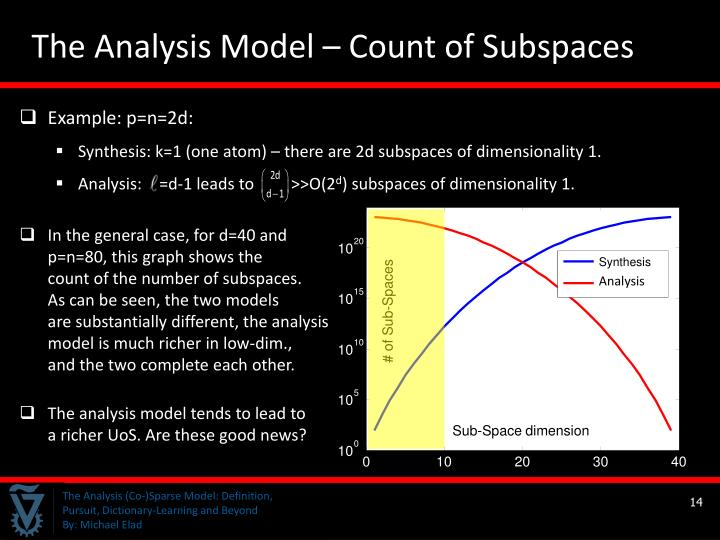 The Analysis Model – Count of Subspaces