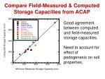 compare field measured computed storage capacities from acap