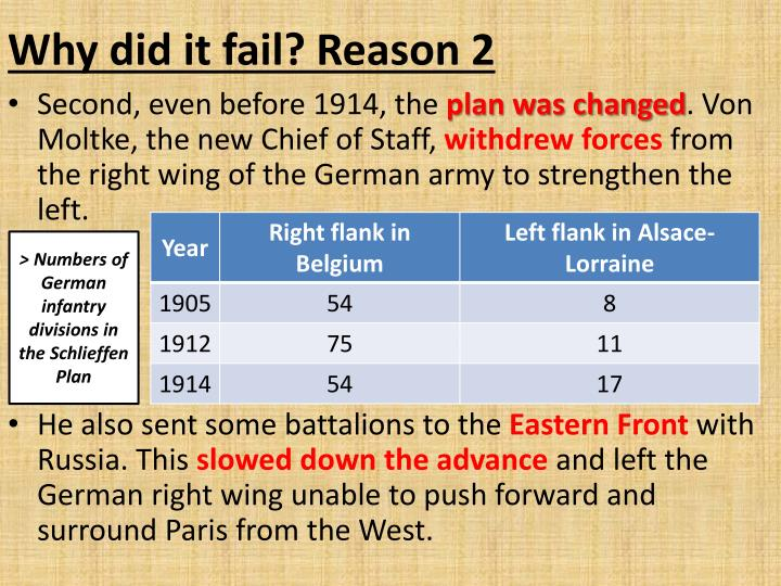 schlieffen plan failure essay This latest comic strip helps explains the reasons for the failure of the schlieffen  plan in 1914 i have used the acronym beer to help students remember these.
