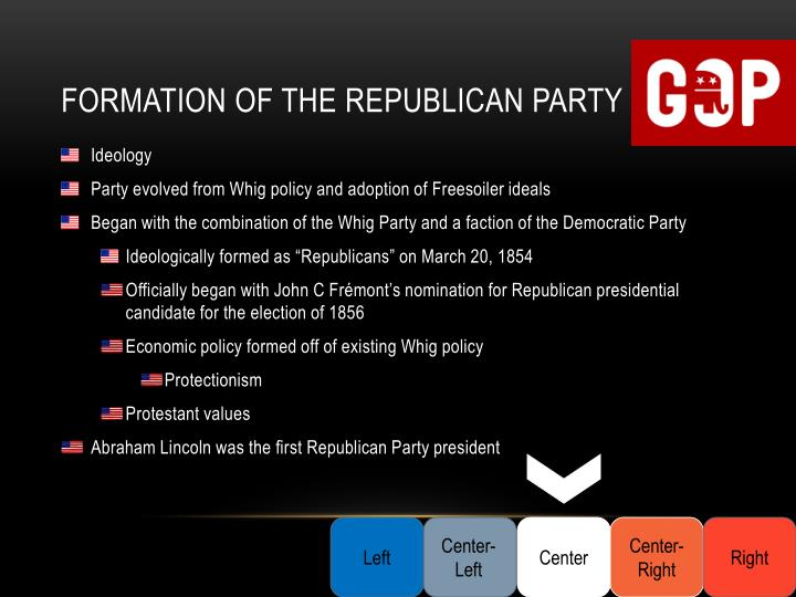 Formation of the Republican Party
