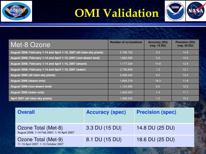 OMI Validation