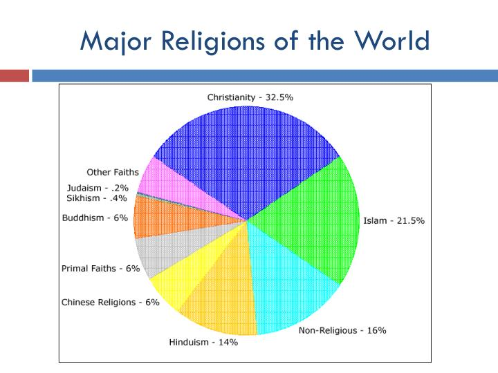 PPT Major Types Of Religion PowerPoint Presentation ID - 3 major religions