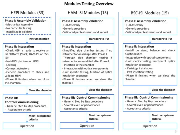 Modules Testing Overview