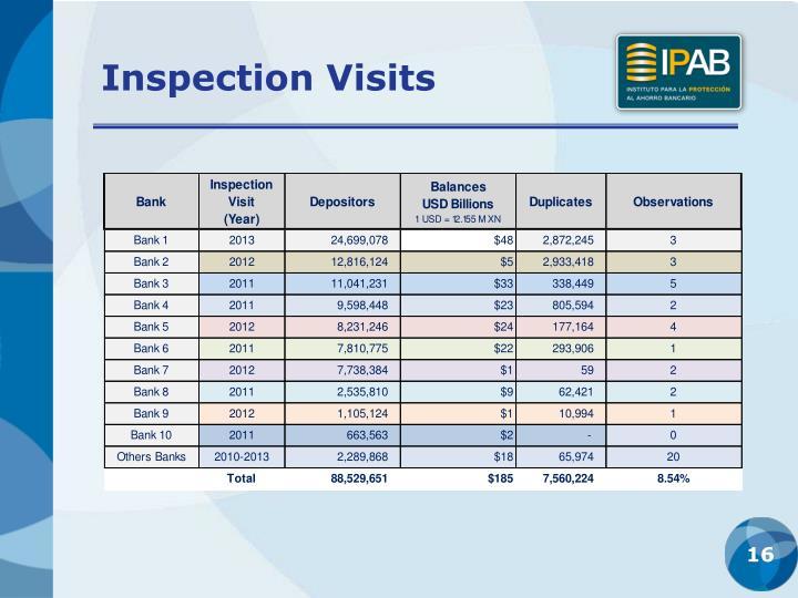 Inspection Visits