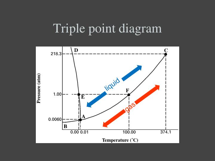 Triple point diagram