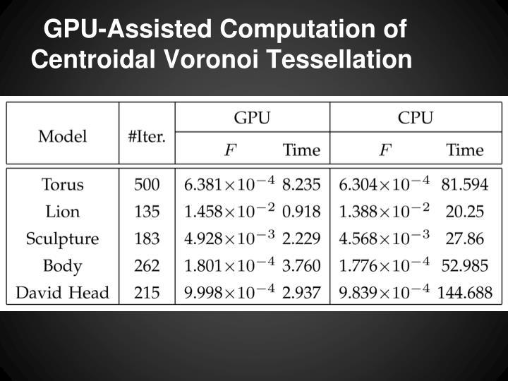 GPU-Assisted Computation of Centroidal Voronoi Tessellation