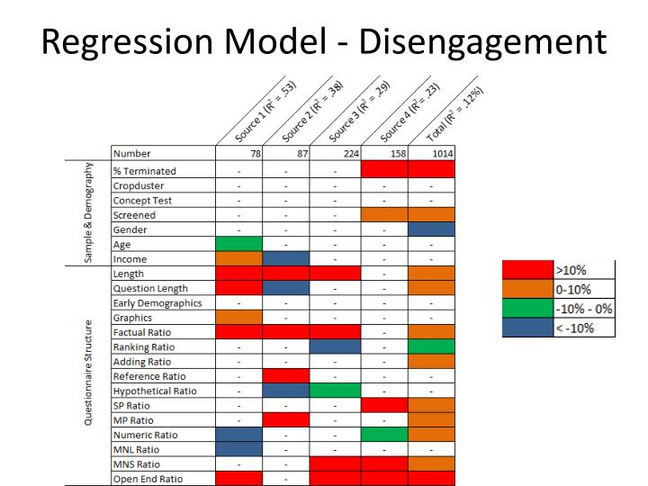 Regression Model - Disengagement