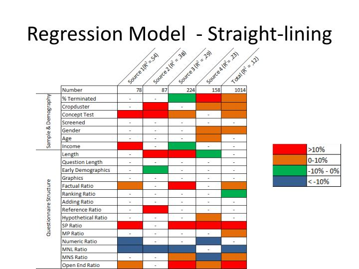 Regression Model  - Straight-lining