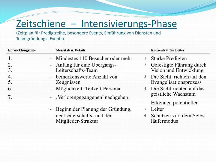 Zeitschiene  –  Intensivierungs-Phase