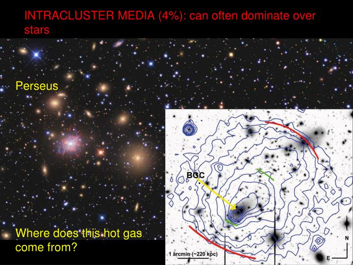 INTRACLUSTER MEDIA (4%): can often dominate over stars