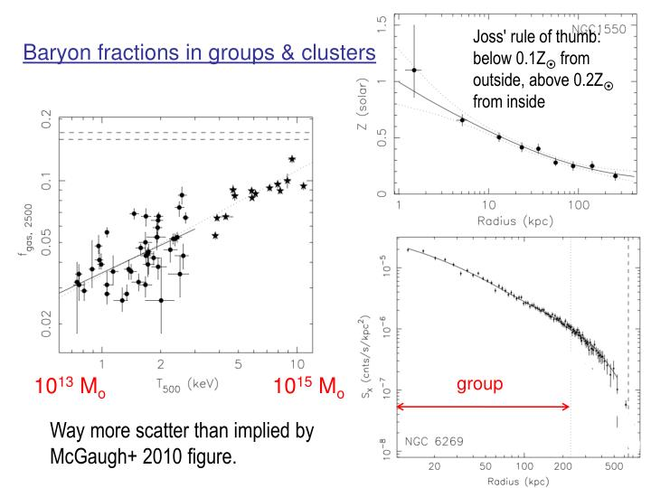 Baryon fractions in groups & clusters