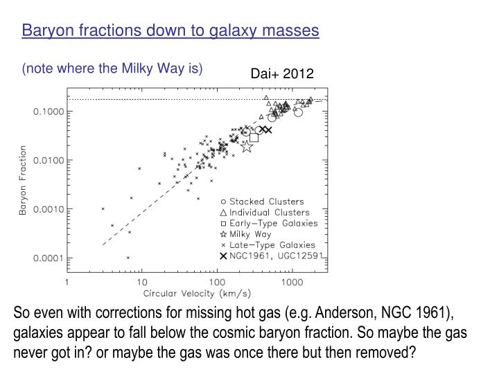 Baryon fractions down to galaxy masses