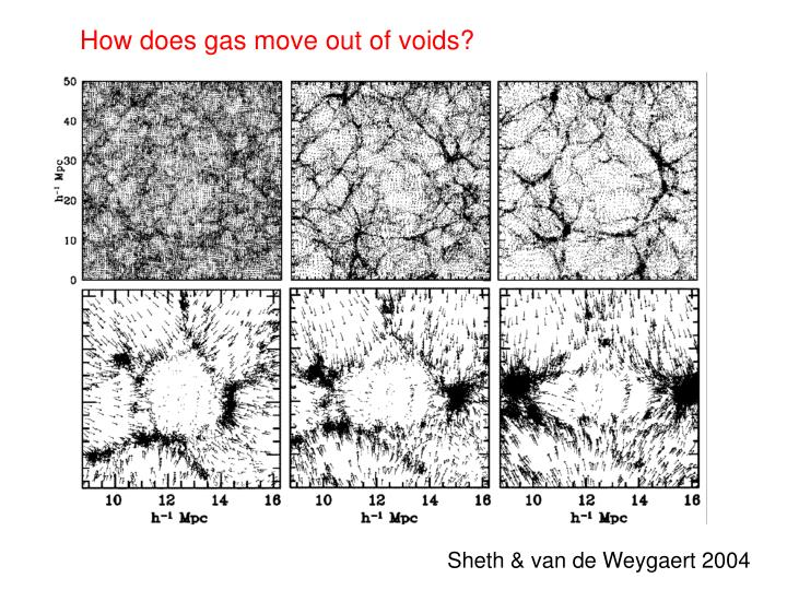 How does gas move out of voids?