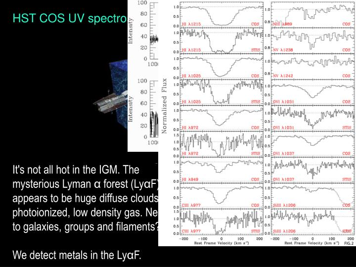 HST COS UV spectroscopy
