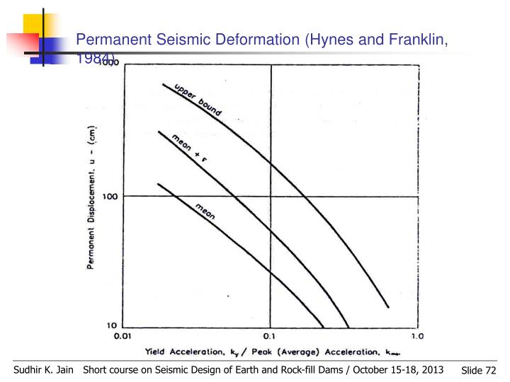 Permanent Seismic Deformation