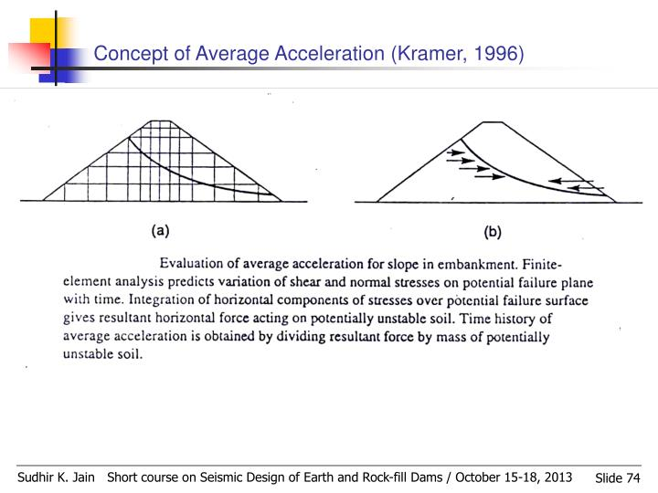 Concept of Average Acceleration (Kramer, 1996)