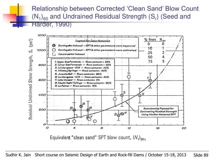 Relationship between Corrected 'Clean Sand' Blow Count (N