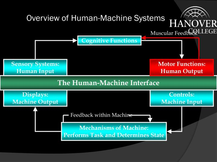 overview of human machine systems n.