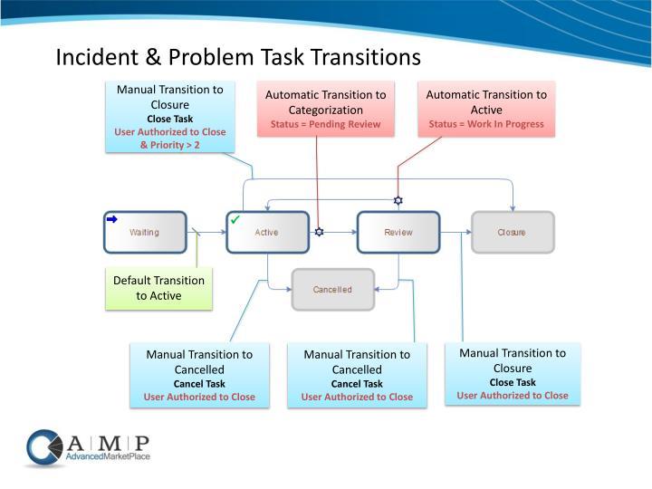 Incident & Problem Task Transitions