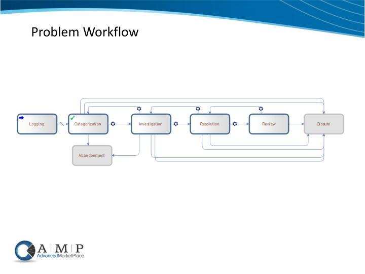 Problem Workflow